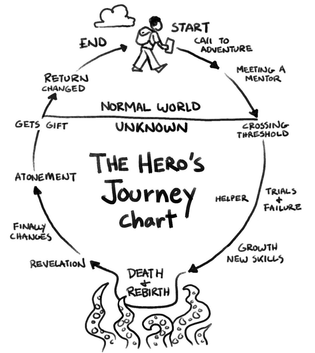 the hero's journey archetypal story